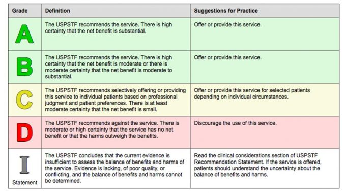 • United States Preventive Services Task Force (USPSTF) | Revised 2018 | Chart